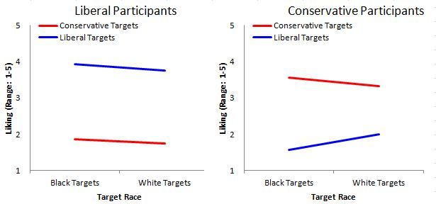 """Quick Excel Figure of Table 6 of Chambers, Schlenker, & Collisson, Psychological Science, """"Ideology and Prejudice: the Role of Value Conflicts"""" http://pss.sagepub.com/content/24/2/140"""