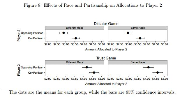 "Figure 8 from Iyengar & Westwood, AJPS ""Fear and Loathing Across Party Lines: New Evidence on Group Polarization"" http://pcl.stanford.edu/research/2014/iyengar-ajps-group-polarization.pdf"