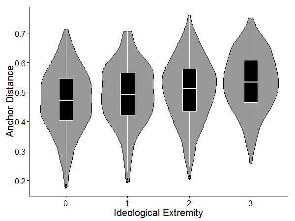 Study 2: Ideological Extremity on Anchor Distance