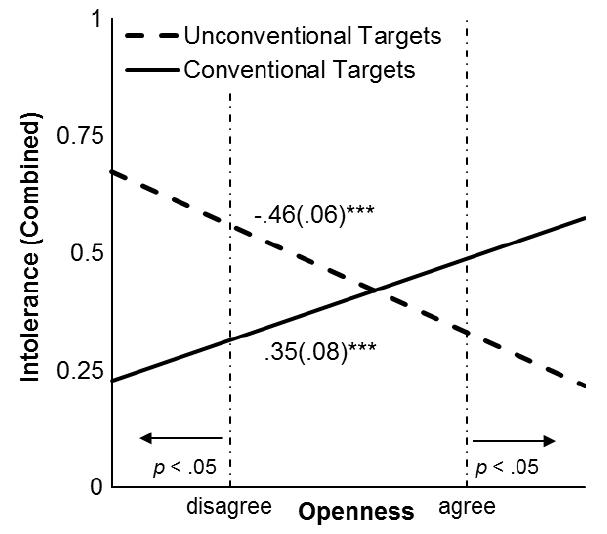 Figure5BrandtetalOpenness