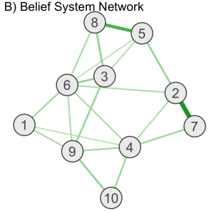 Hypothetical belief system network