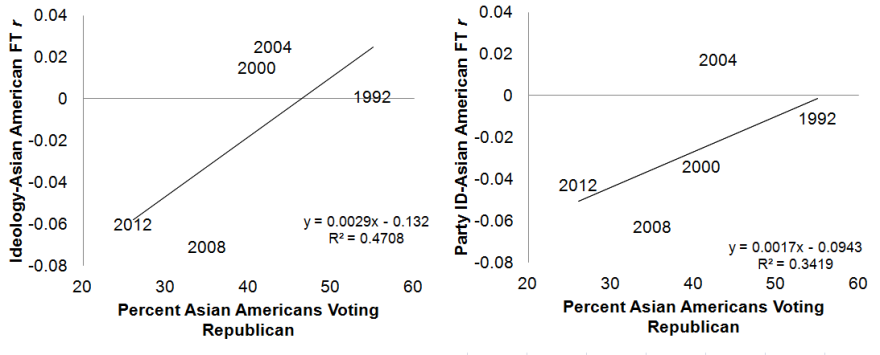 X-axis = Percent of Asian Americans voting for Republican presidential candidate from Roper Center. Y-axis = correlation between ideology/partyID and prejudice (i.e. a feeling thermometer)